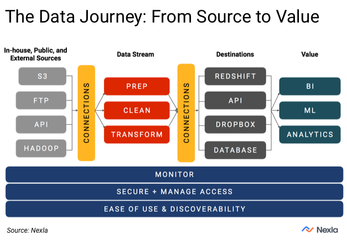DataOps: Journey of data from source to value