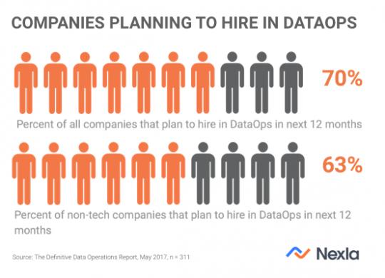 DataOps_Hiring