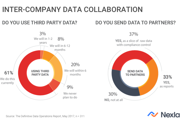 Inter-company data collaboration