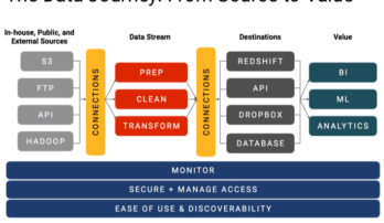 The Data journey