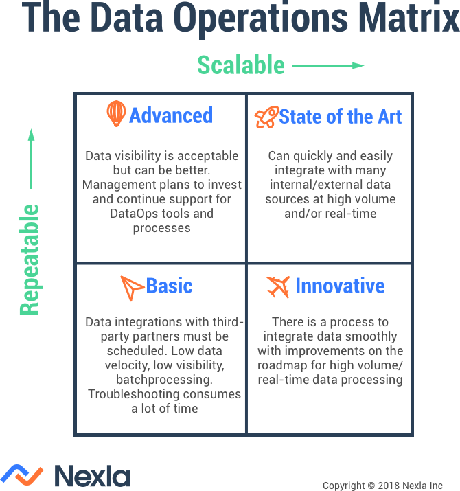 Assess your DataOps